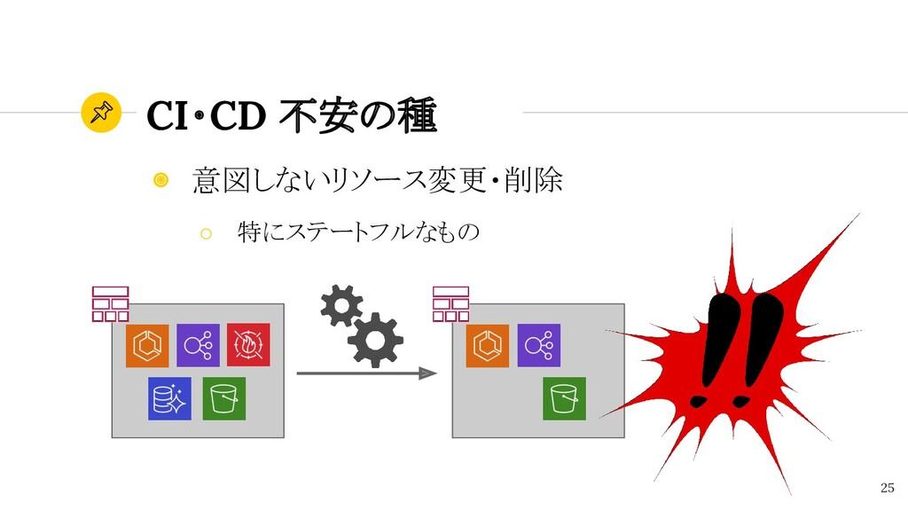 CI・CD 不安の種 25 ◉ 意図しないリソース変更・削除 ○ 特にステートフルなもの