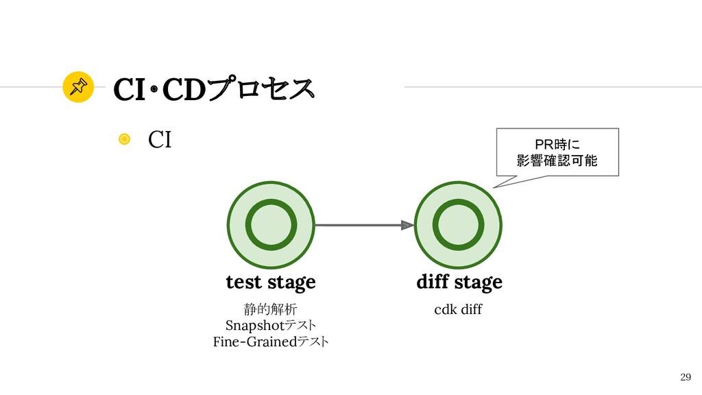 CI・CDプロセス 29 ◉ CI test stage 静的解析 Snapshotテスト F...