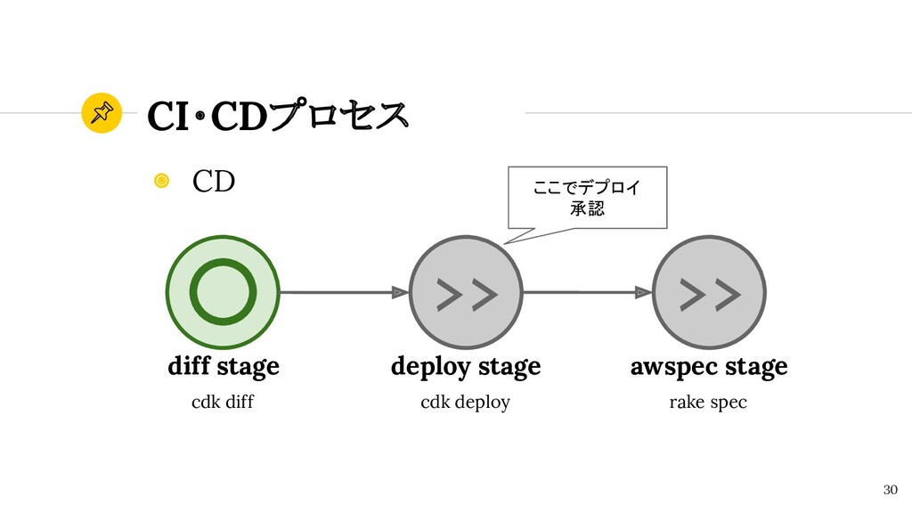 CI・CDプロセス 30 ◉ CD diff stage cdk diff >> >> dep...