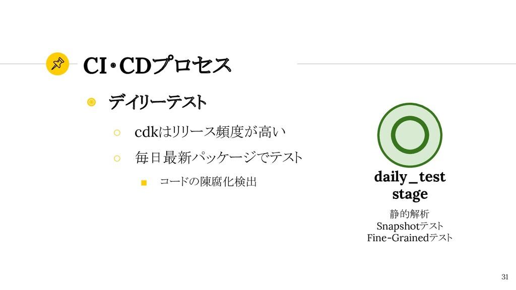 CI・CDプロセス 31 ◉ デイリーテスト ○ cdkはリリース頻度が高い ○ 毎日最新パッ...