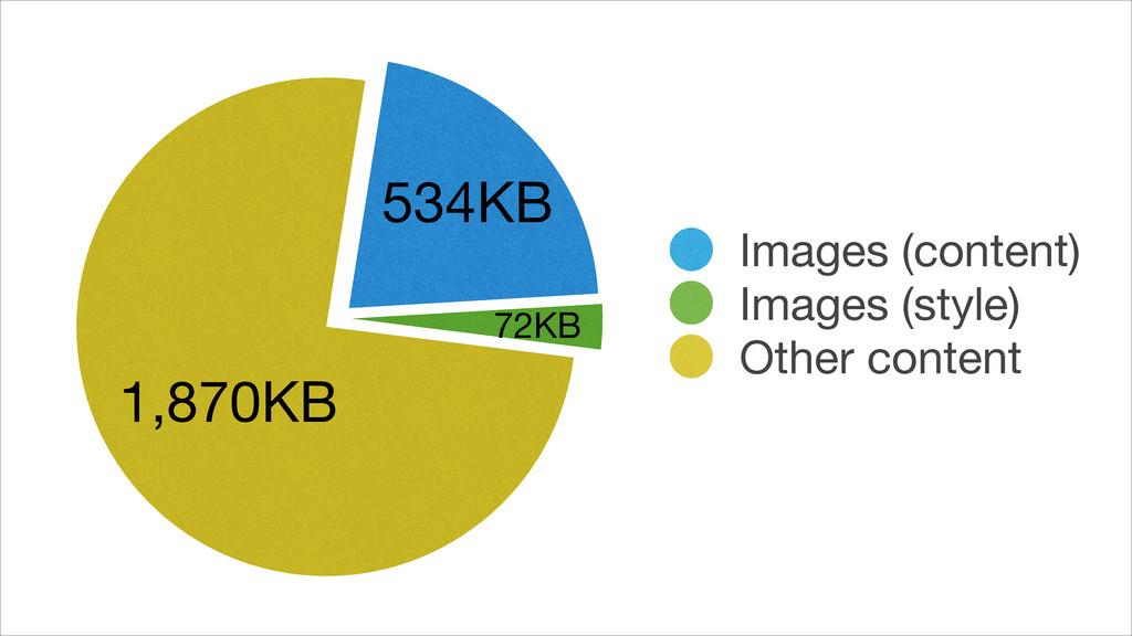 1,870KB 72KB 534KB Images (content) Images (sty...