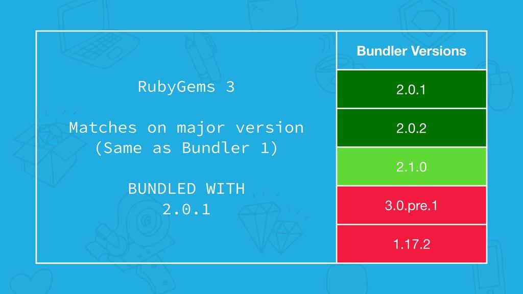 RubyGems 3 Matches on major version (Same as Bu...
