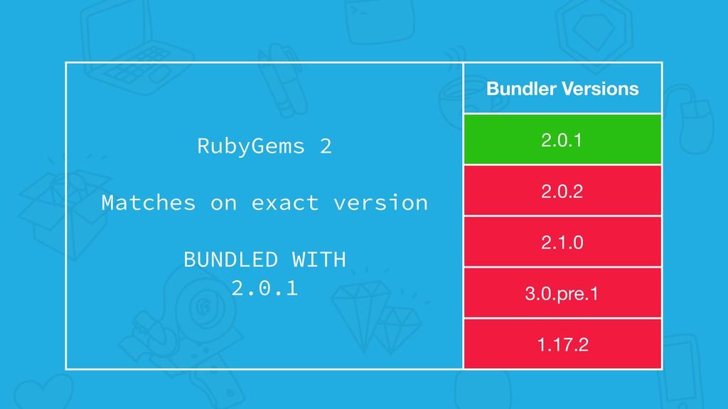 RubyGems 2 Matches on exact version BUNDLED WIT...