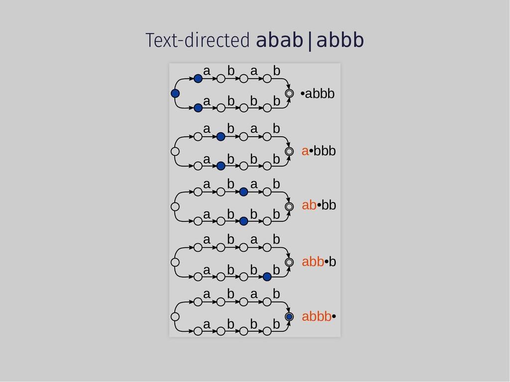 Text-directed abab|abbb a b a a b b b b •abbb a...