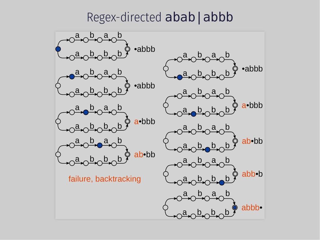 Regex-directed abab|abbb a b a a b b b b •abbb ...