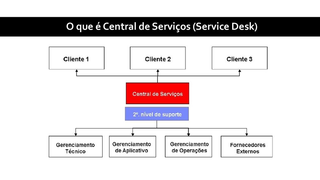O que é Central de Serviços (Service Desk)