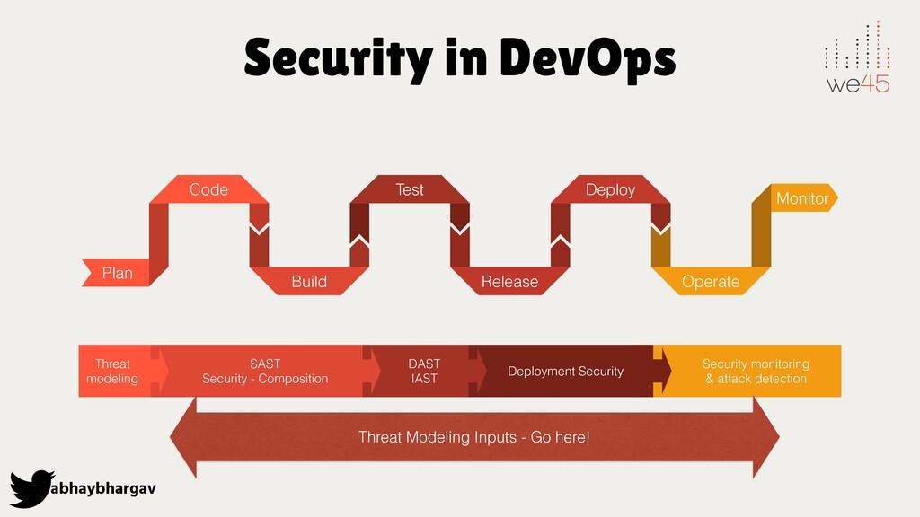 abhaybhargav Security in DevOps Plan Code Build...