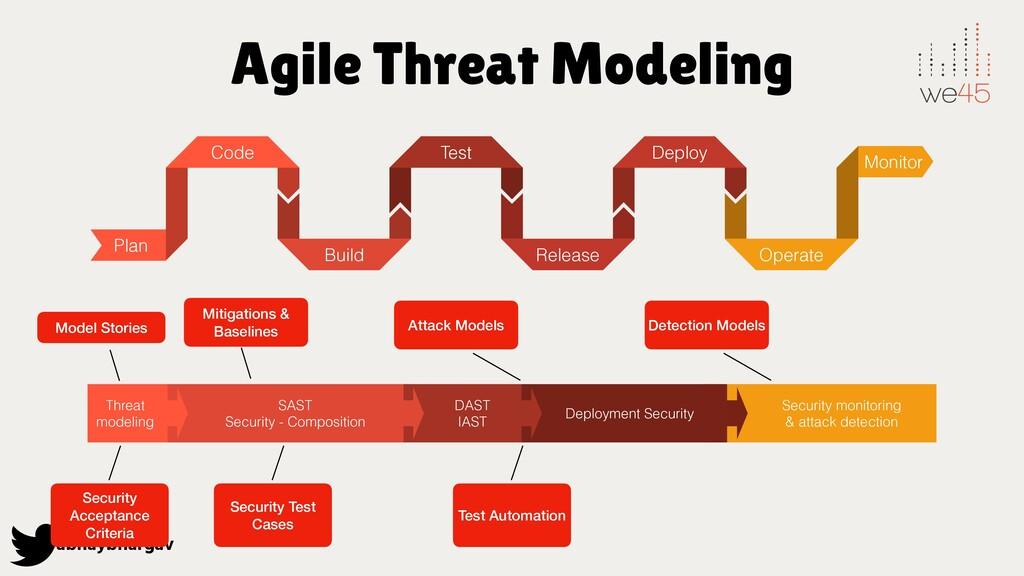 abhaybhargav Agile Threat Modeling Plan Code Bu...