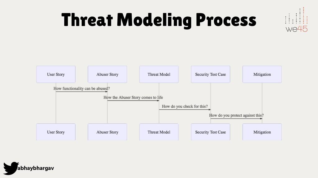 abhaybhargav Threat Modeling Process