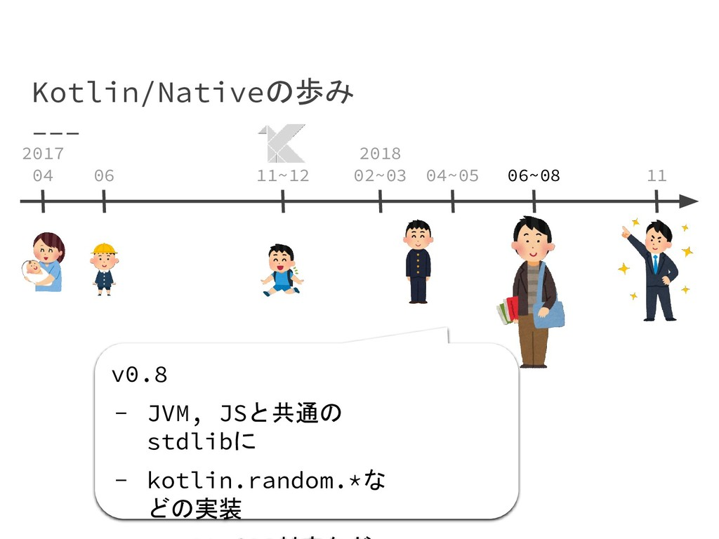 Kotlin/Nativeの歩み v0.8 - JVM, JSと共通の stdlibに - k...
