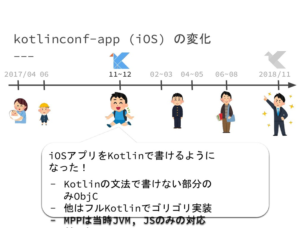 kotlinconf-app (iOS) の変化 2017/04 2018/11 06 11~...