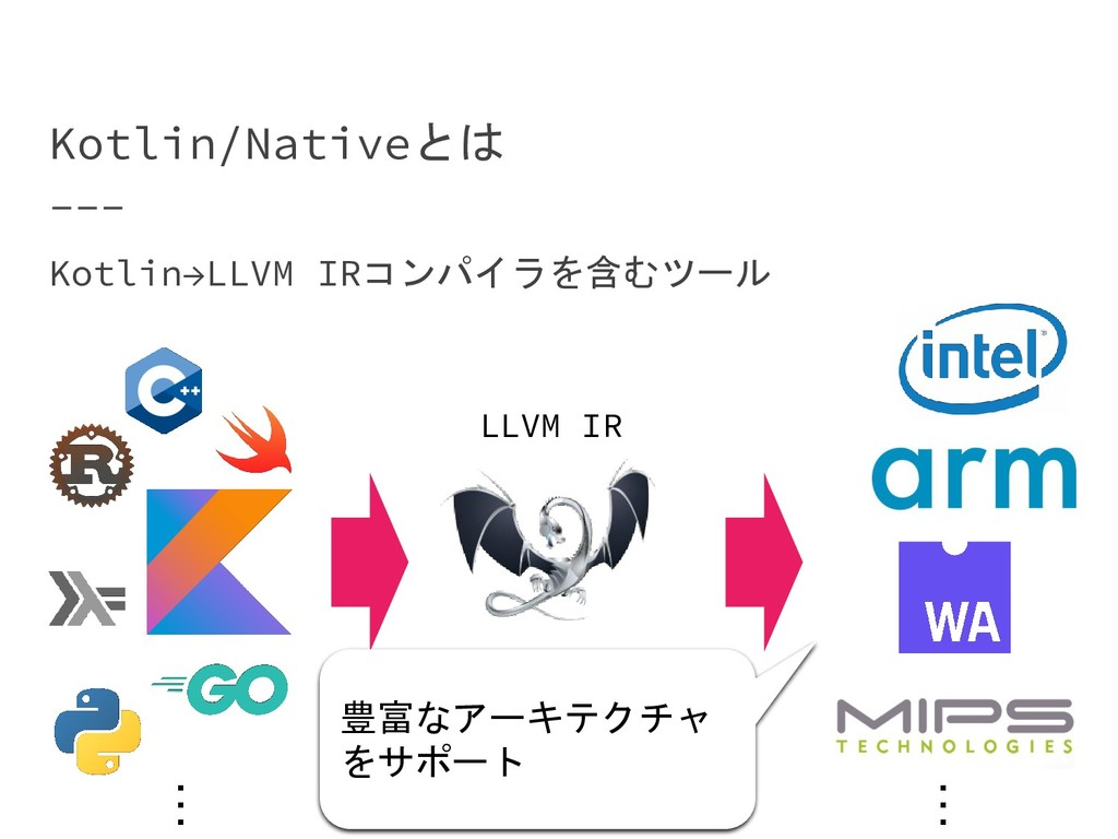 Kotlin/Nativeとは Kotlin→LLVM IRコンパイラを含むツール … … 豊...