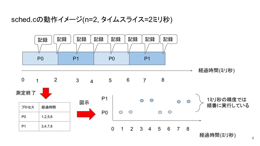 sched.cの動作イメージ(n=2, タイムスライス=2ミリ秒) P0 P1 P0 P1 経...
