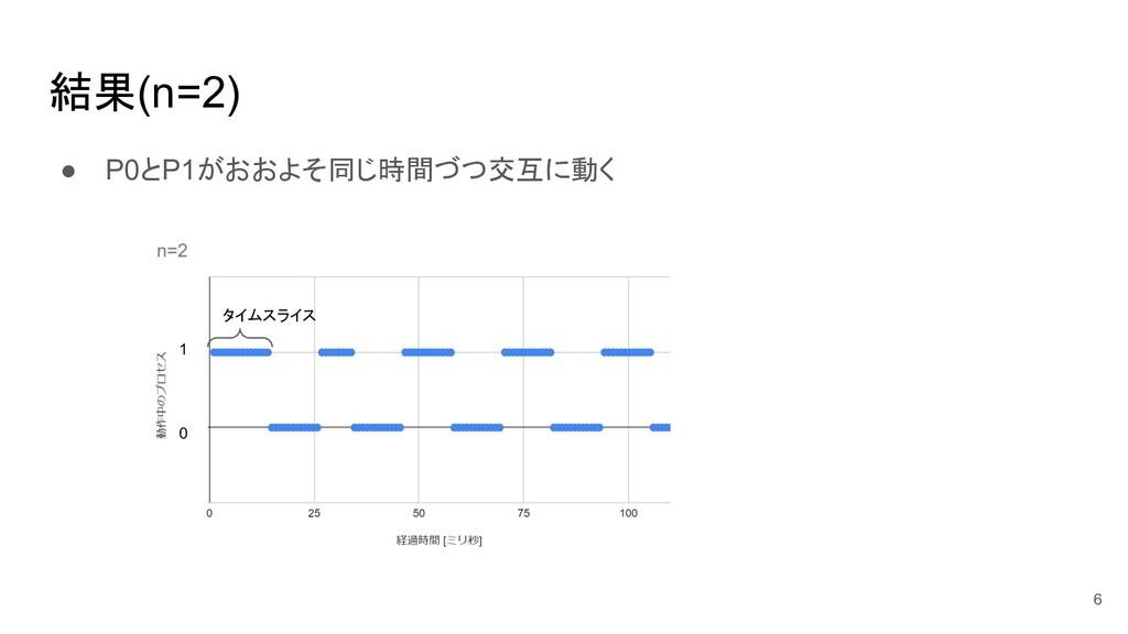 結果(n=2) ● P0とP1がおおよそ同じ時間づつ交互に動く 6 0 1 タイムスライス