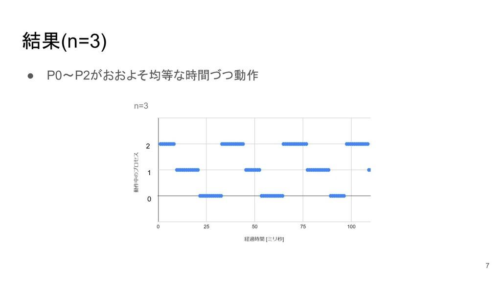 結果(n=3) ● P0~P2がおおよそ均等な時間づつ動作 7 0 1 2