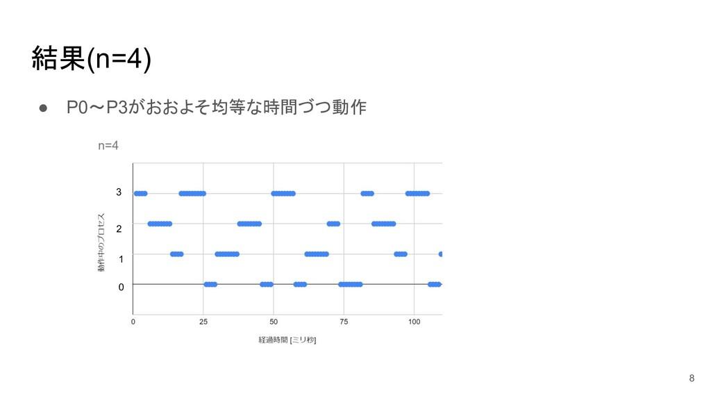 結果(n=4) ● P0~P3がおおよそ均等な時間づつ動作 8 0 1 2 3