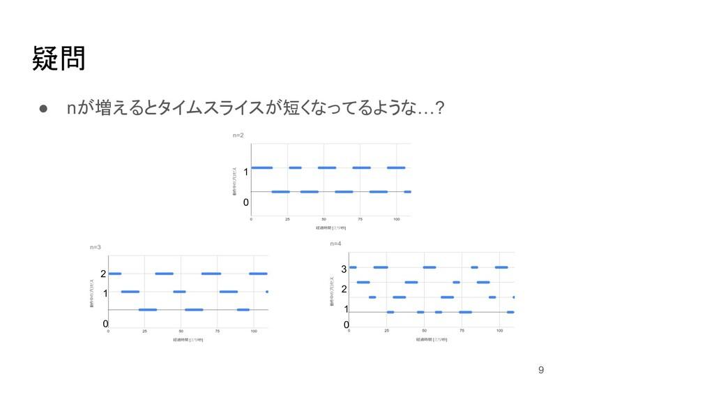 疑問 ● nが増えるとタイムスライスが短くなってるような…? 9 0 1 0 1 2 0 1 ...