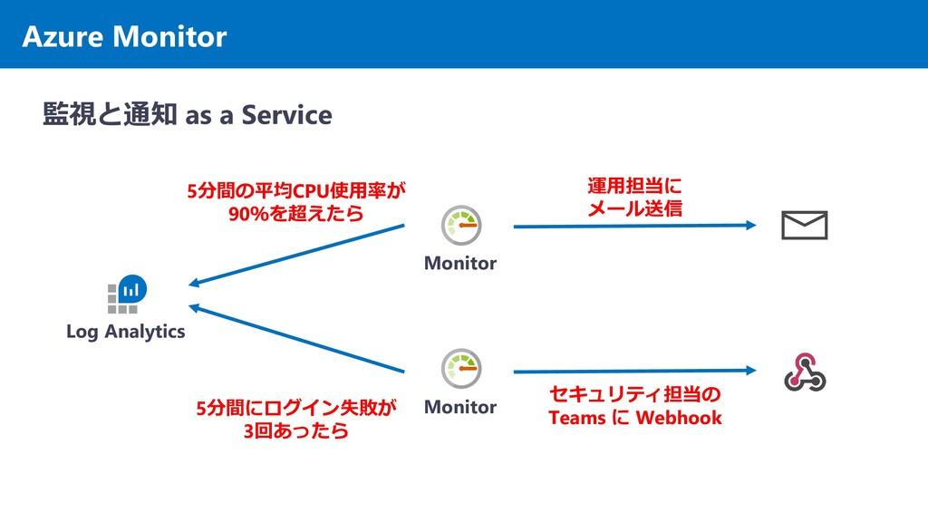 Azure Monitor 監視と通知 as a Service Monitor Monito...
