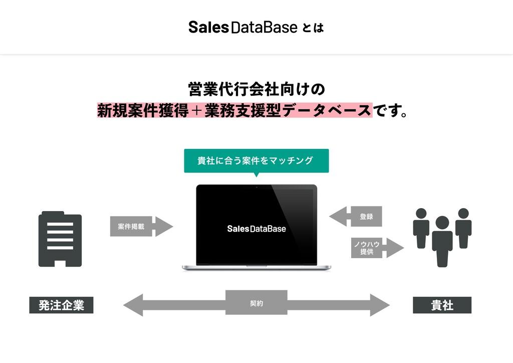 営業代⾏会社向けの 新規案件獲得+業務⽀援型データベースです。 とは 発注企業 貴社 案件掲載...