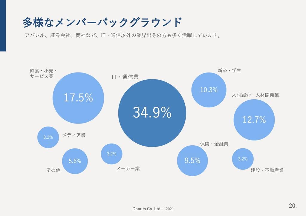 多様なメンバーバックグラウンド 34.9% 12.7% 17.5% 10.3% 9.5% 3....