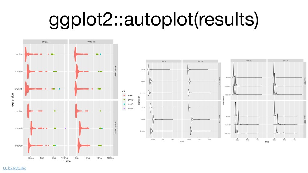 ggplot2::autoplot(results) CC by RStudio