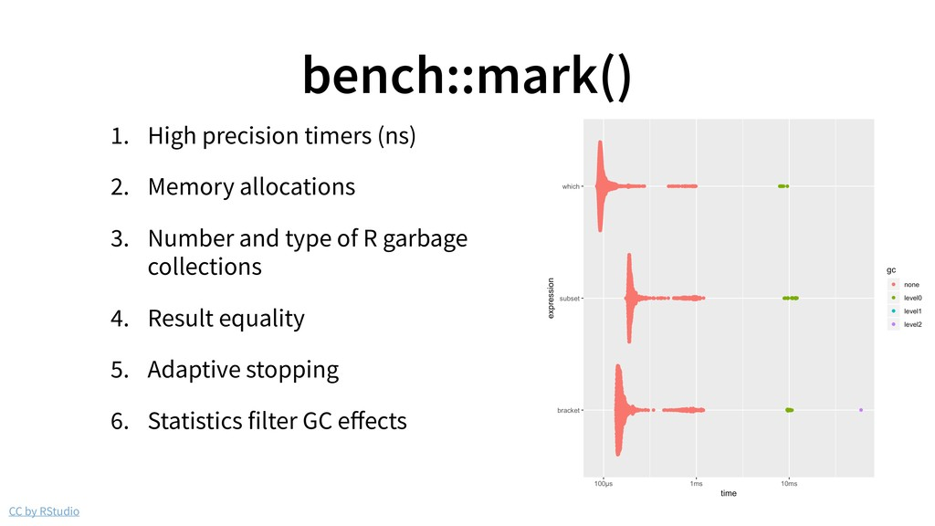 CC by RStudio bench::mark() 1. High precision t...