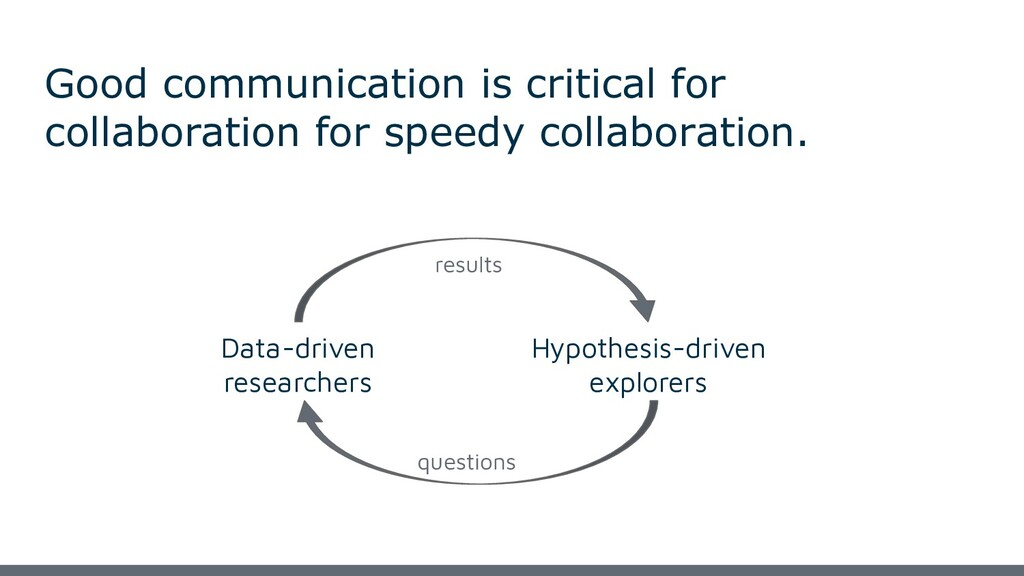 Good communication is critical for collaboratio...