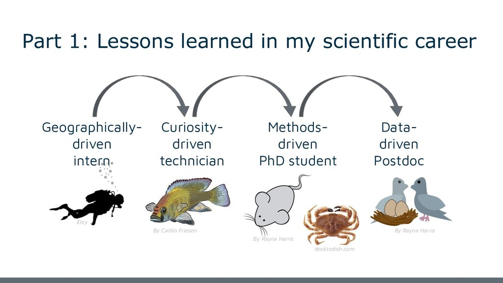 Part 1: Lessons learned in my scientific career...