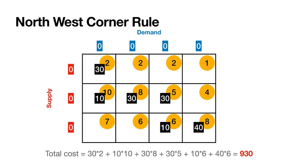 10 8 5 4 7 6 6 8 2 2 2 1 North West Corner Rule...