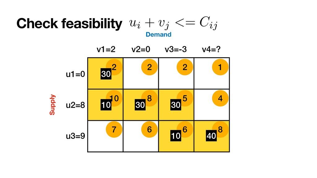 10 8 5 4 7 6 6 8 2 2 2 1 Check feasibility u1=0...
