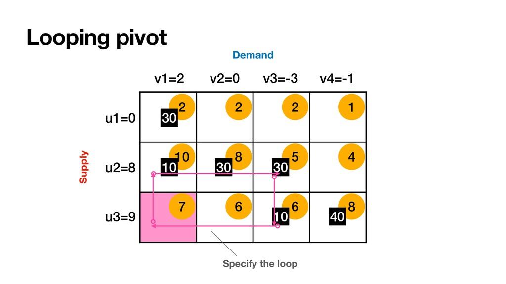 10 8 5 4 7 6 6 8 2 2 2 1 Looping pivot u1=0 u2=...
