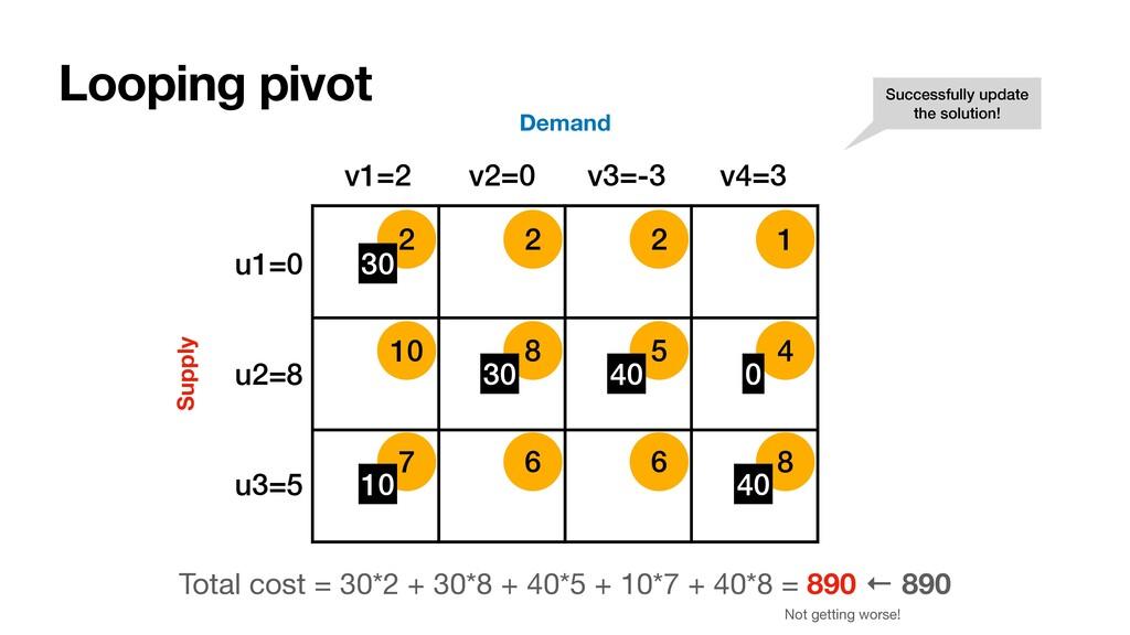 10 8 5 4 7 6 6 8 2 2 2 1 Looping pivot Supply D...