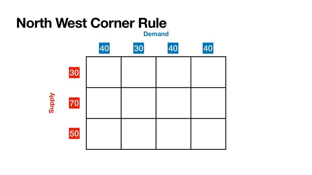 North West Corner Rule 30 70 50 Supply Demand 4...