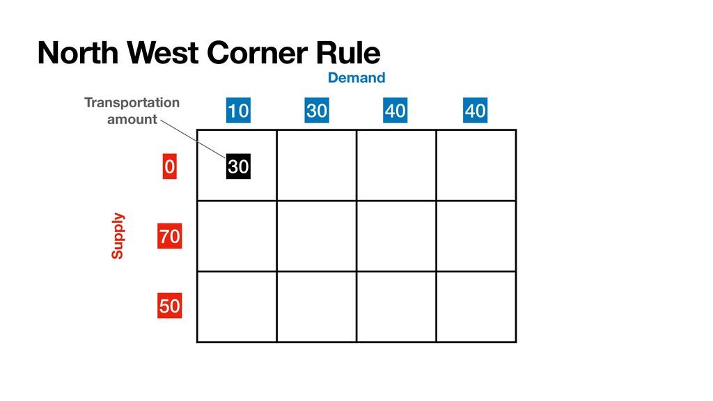North West Corner Rule 0 70 50 Supply Demand 30...