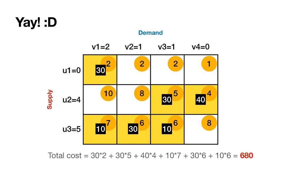 10 8 5 4 7 6 6 8 2 2 2 1 Supply Demand 30 30 10...