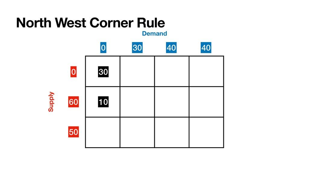 North West Corner Rule 0 60 50 Supply Demand 30...