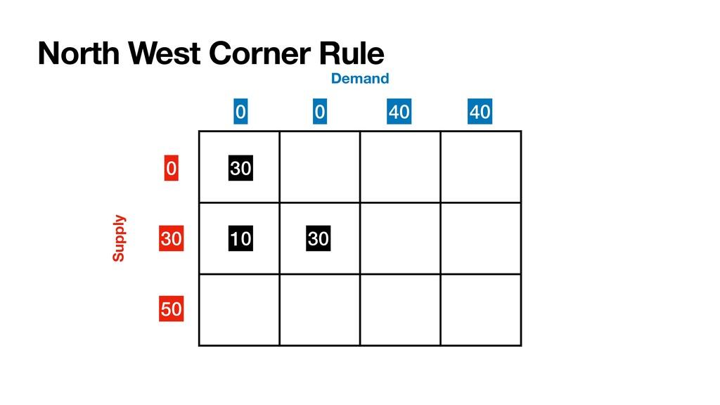 North West Corner Rule 0 30 50 Supply Demand 30...
