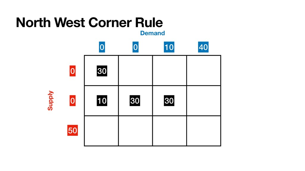 North West Corner Rule 0 0 50 Supply Demand 30 ...