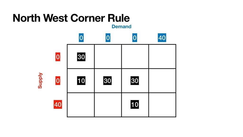 North West Corner Rule 0 0 40 Supply Demand 30 ...