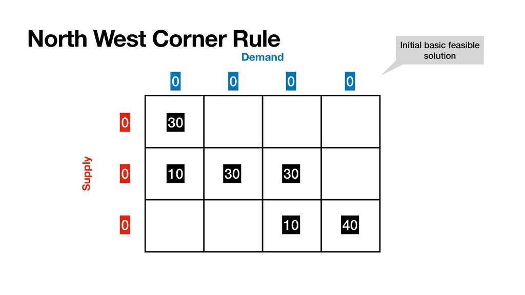 North West Corner Rule 0 0 0 Supply Demand 30 1...