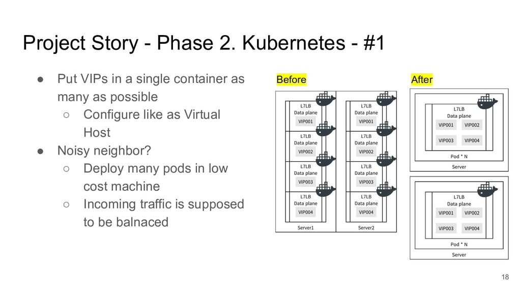 Project Story - Phase 2. Kubernetes - #1 ● Put ...