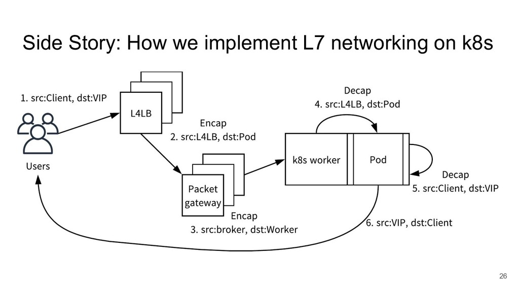 Side Story: How we implement L7 networking on k...