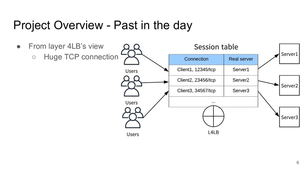 Project Overview - Past in the day ● From layer...