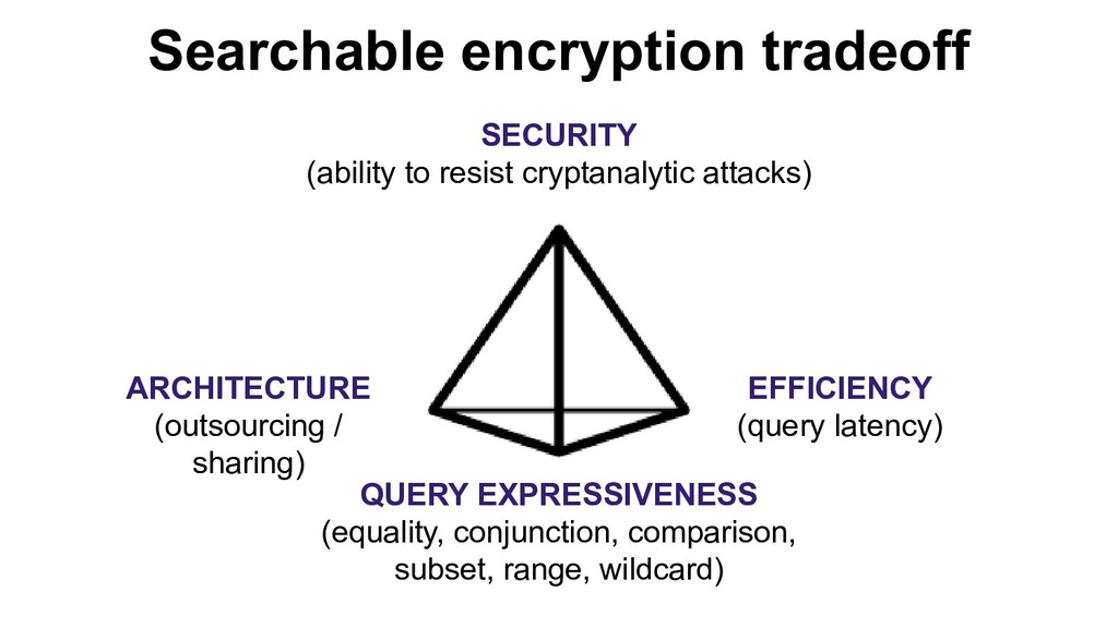 SECURITY (ability to resist cryptanalytic attac...