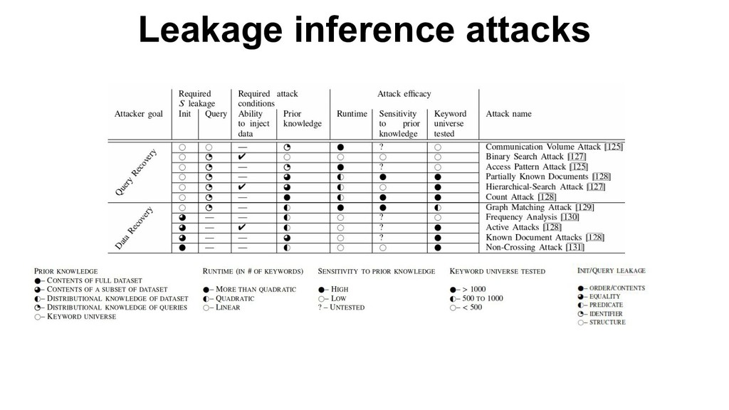 Leakage inference attacks