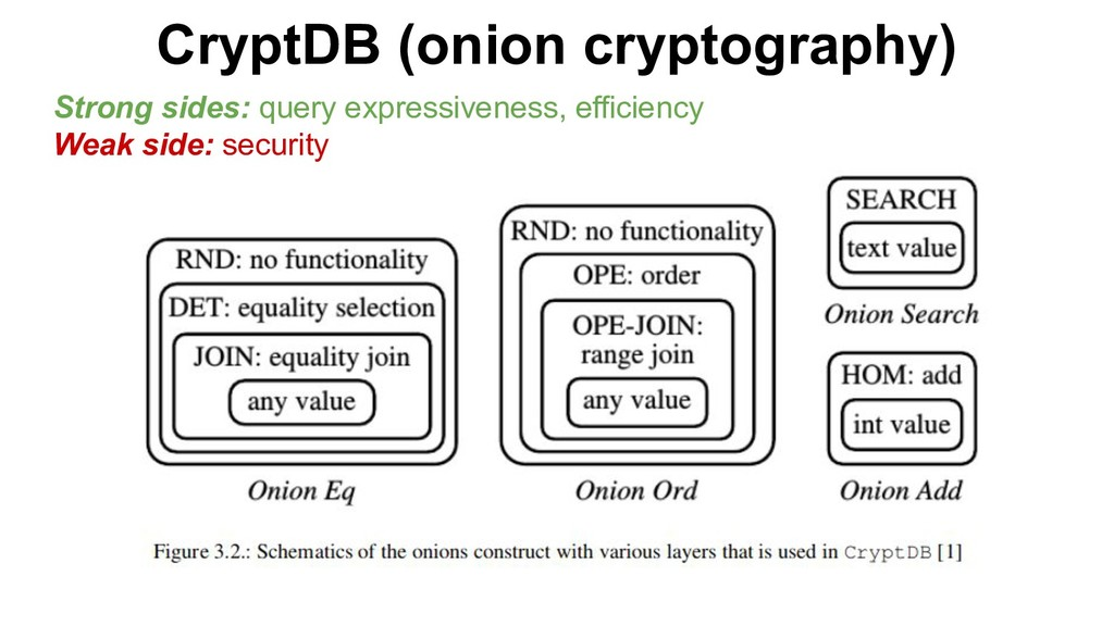 CryptDB (onion cryptography) Strong sides: quer...