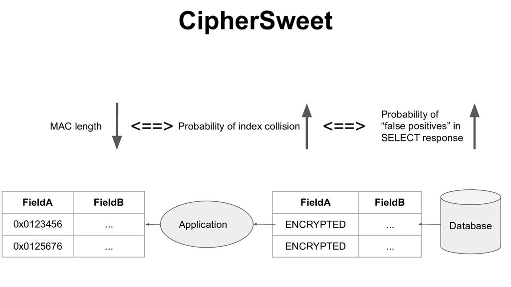 CipherSweet MAC length <==> Probability of inde...
