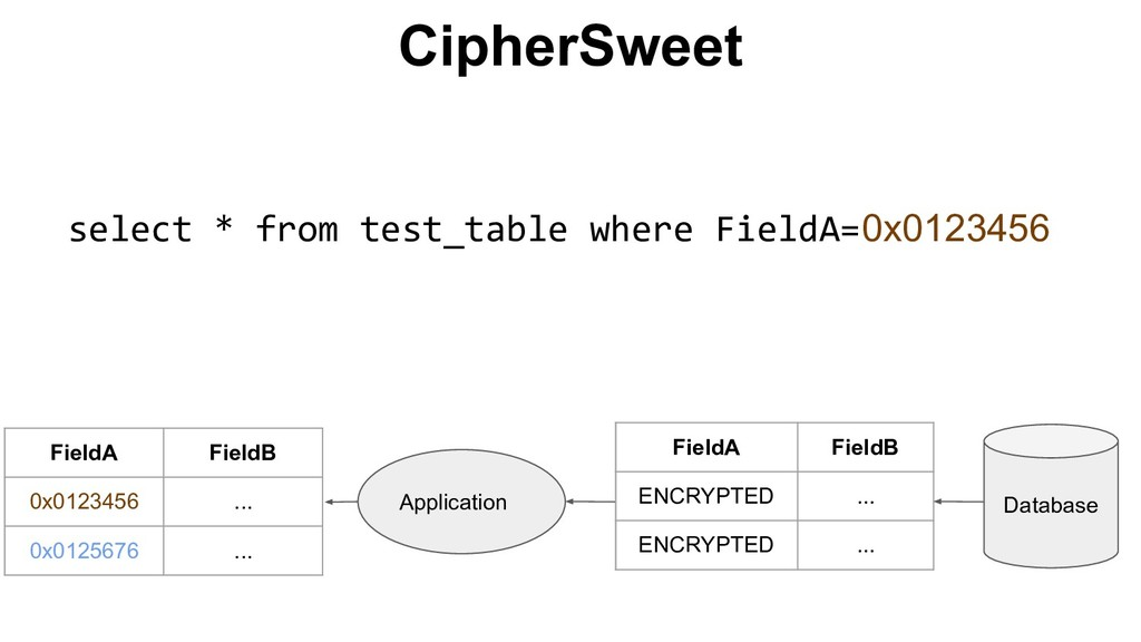 CipherSweet Application Database FieldA FieldB ...