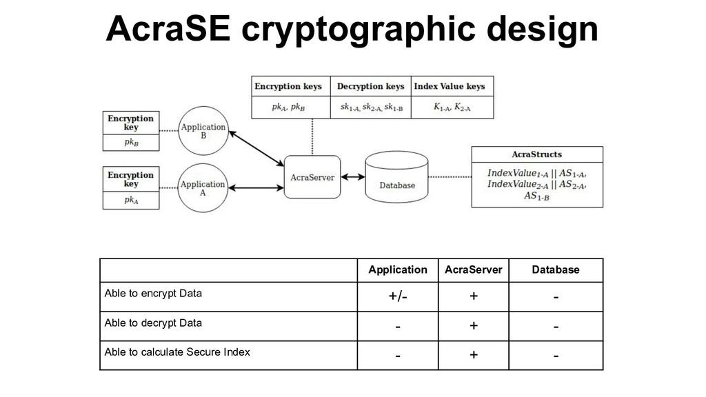 AcraSE cryptographic design Application AcraSer...