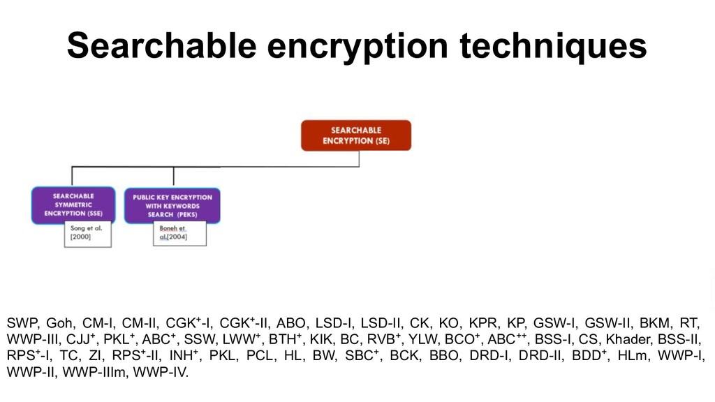Searchable encryption techniques SWP, Goh, CM-I...